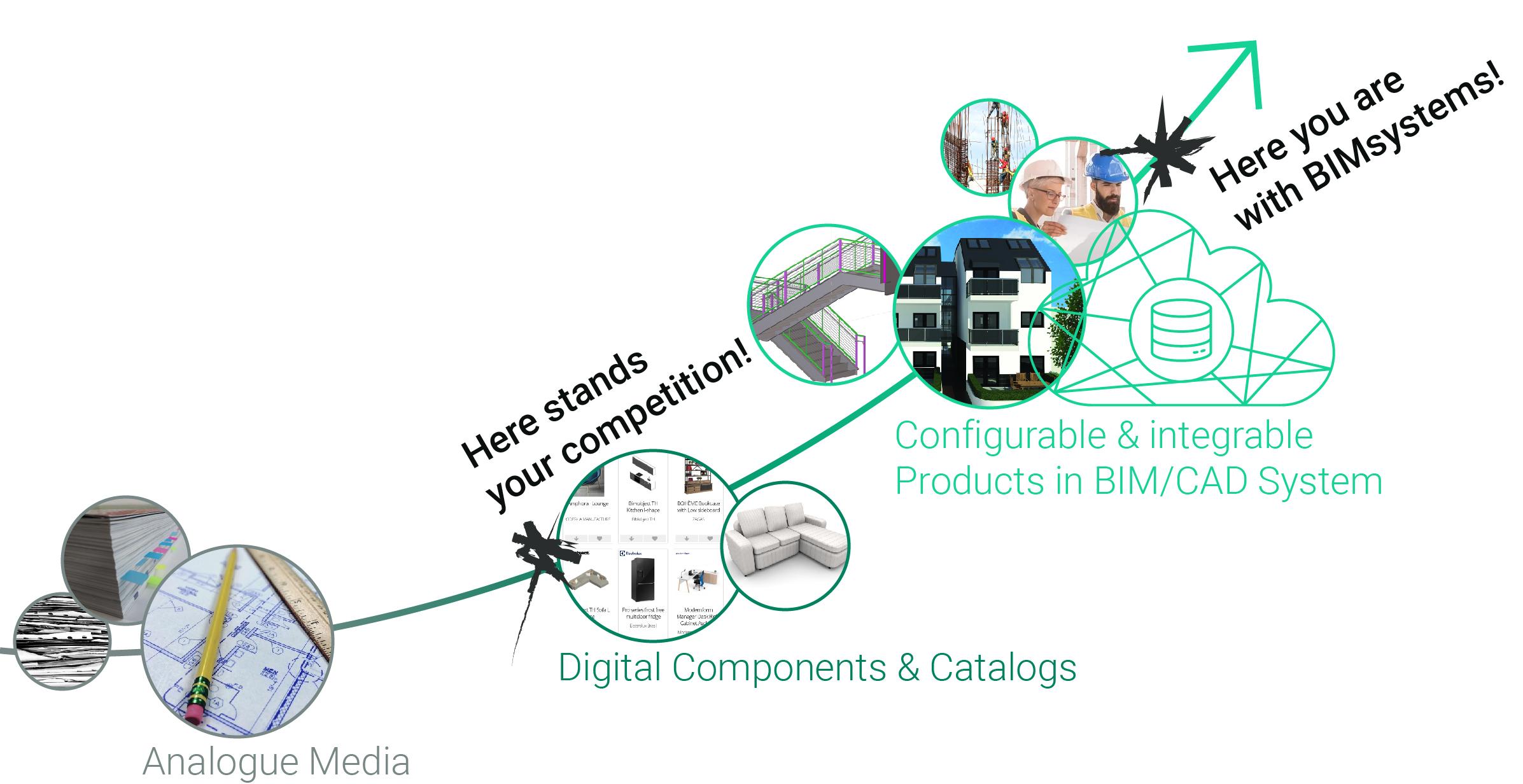 DIe Zukunft der Transformation des BIM-Systems