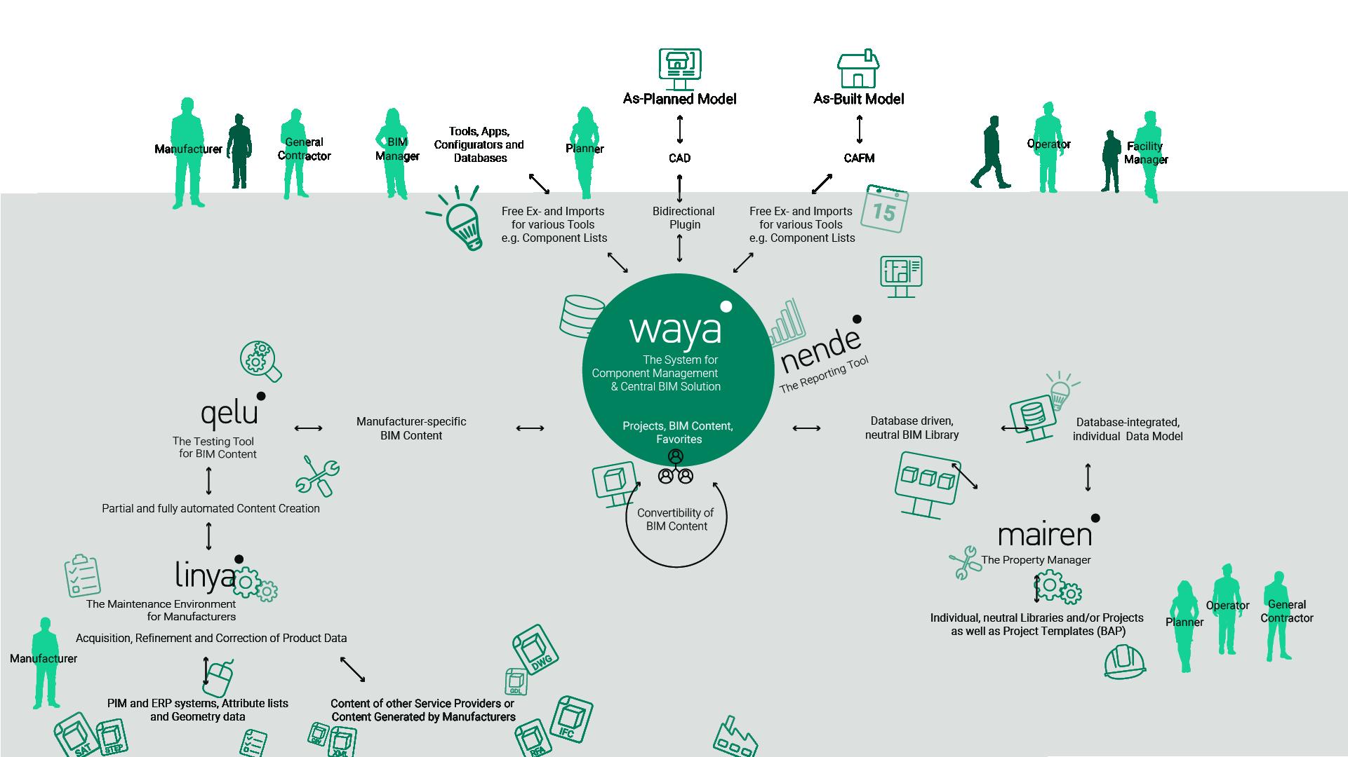 Das BIM-System: Das digitale Fundament für Ihre Bauprodukte